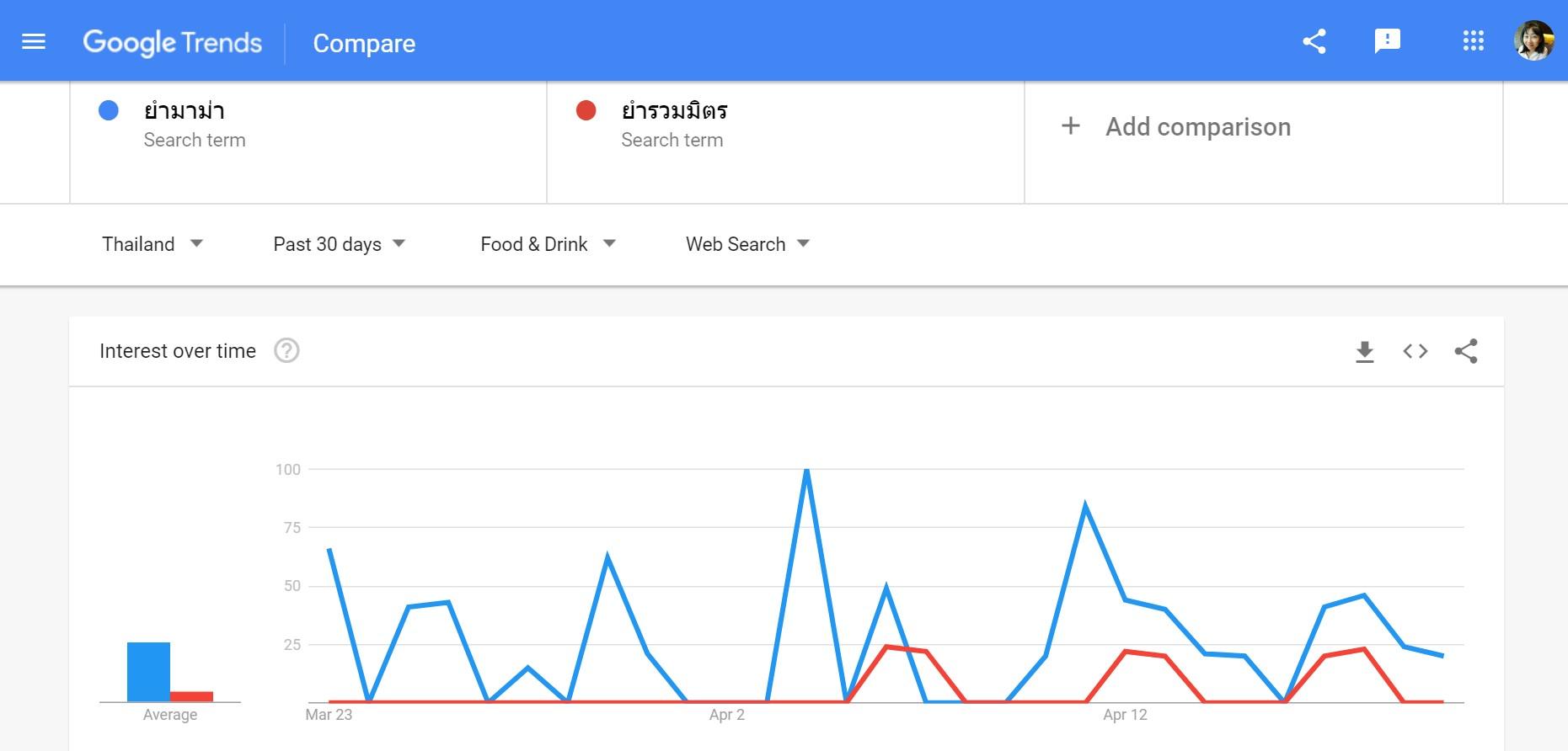 โปรแกรมหา keyword, google adwords ใช้ยังไง, หา keyword ฟรี, ร้านยำ ใกล้ฉัน