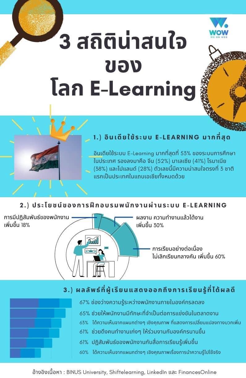 เรียนออนไลน์, ระบบ e-learning, เว็บ e learning, ระบบ e learning