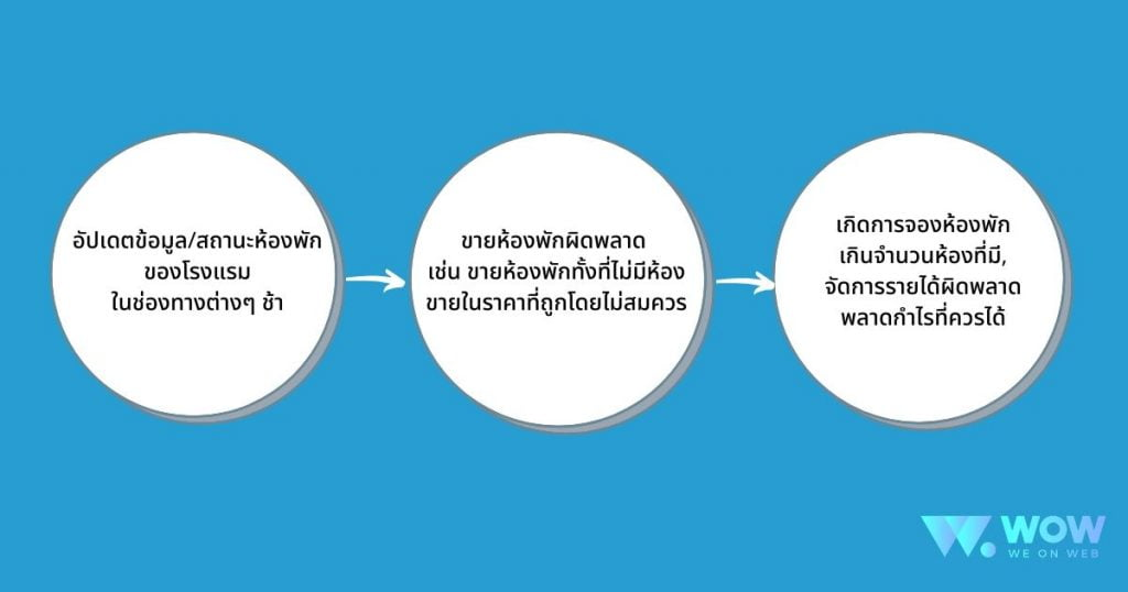 channel manager, channel manager ที่ไหนดี, channel manager คือ
