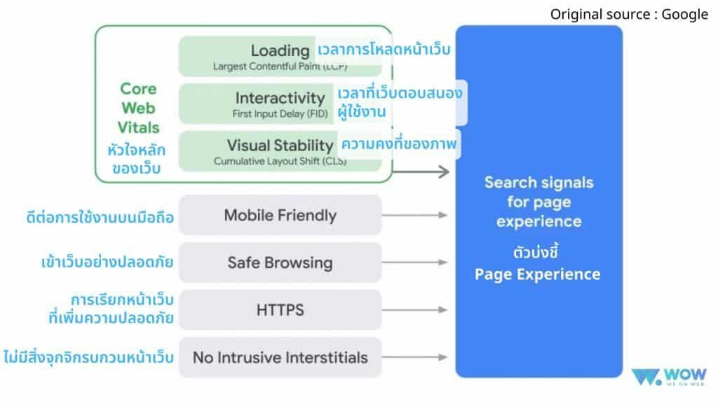 Page Experience, Google ปรับ algorithm, Google Algorithm, ปรับอัลกอริทึ่ม
